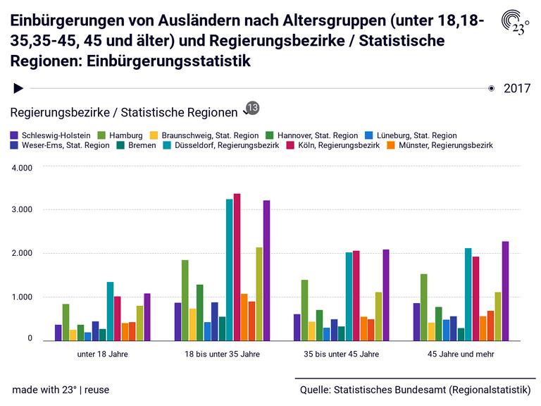 Einbürgerungen von Ausländern nach Altersgruppen (unter 18,18-35,35-45, 45 und älter) und Regierungsbezirke / Statistische Regionen: Einbürgerungsstatistik