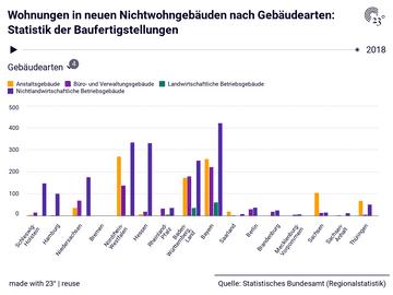 Wohnungen in neuen Nichtwohngebäuden nach Gebäudearten: Statistik der Baufertigstellungen