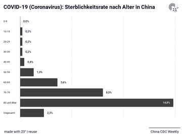 COVID-19 (Coronavirus): Sterblichkeitsrate nach Alter in China