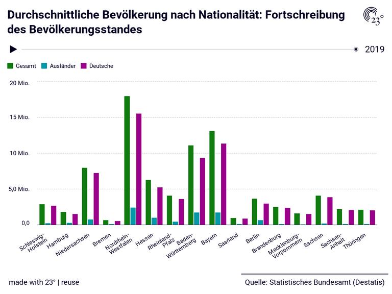 Durchschnittliche Bevölkerung nach Nationalität: Fortschreibung des Bevölkerungsstandes