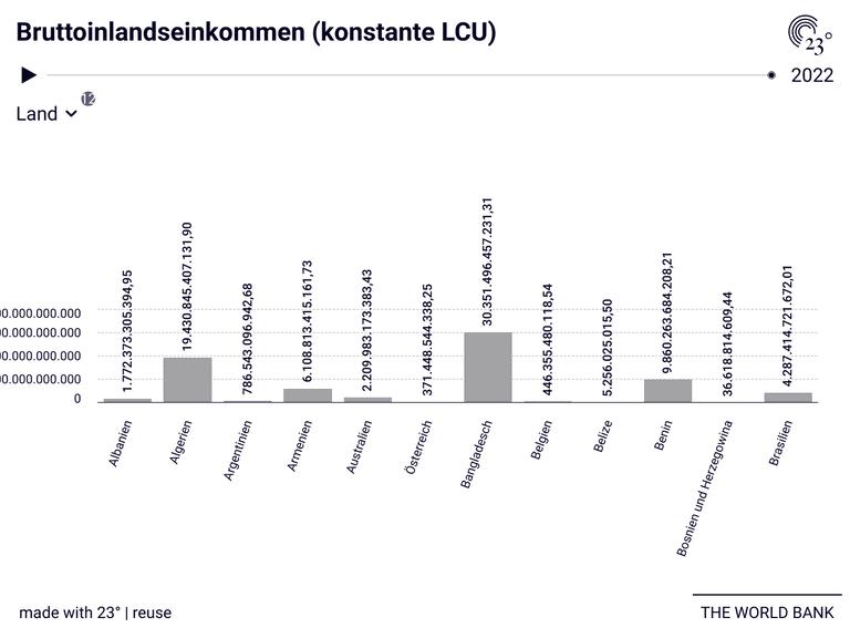 Bruttoinlandseinkommen (konstante LCU)