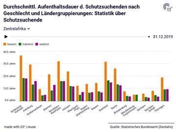Durchschnittl. Aufenthaltsdauer d. Schutzsuchenden nach Geschlecht und Ländergruppierungen: Statistik über Schutzsuchende