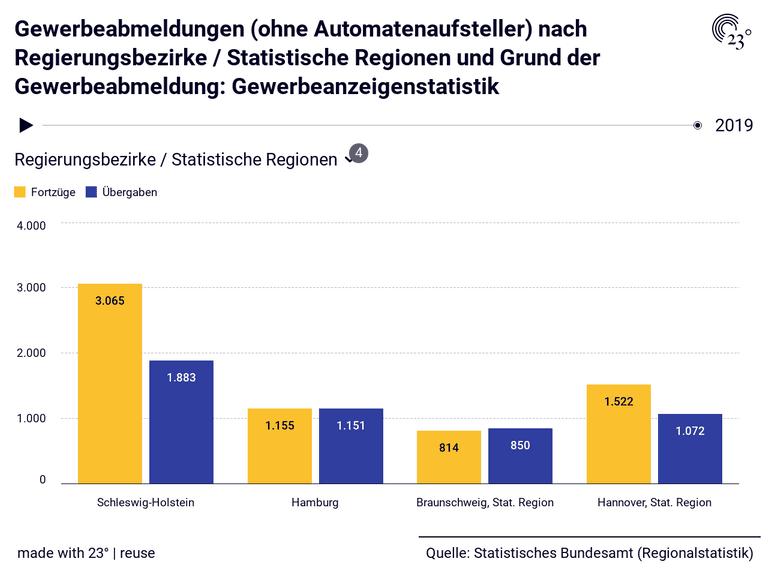 Gewerbeabmeldungen (ohne Automatenaufsteller) nach Regierungsbezirke / Statistische Regionen und Grund der Gewerbeabmeldung: Gewerbeanzeigenstatistik
