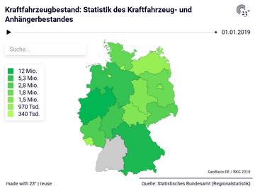 Kraftfahrzeugbestand: Statistik des Kraftfahrzeug- und Anhängerbestandes