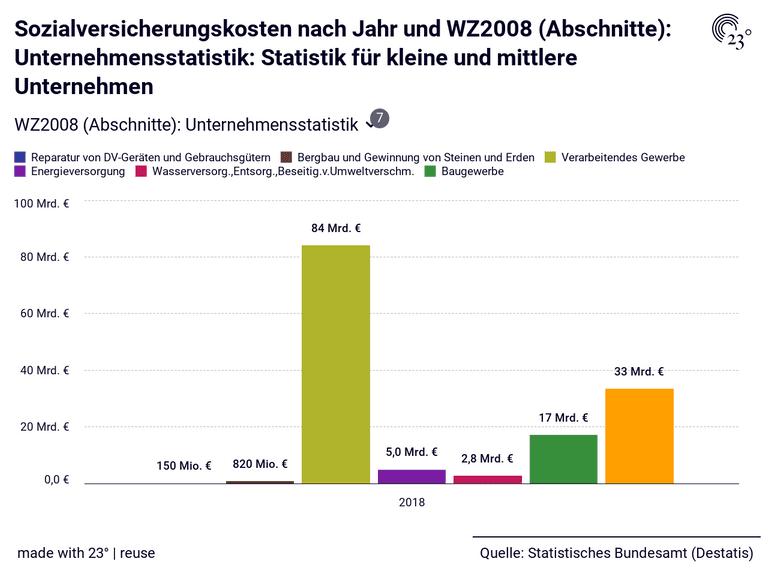 Sozialversicherungskosten nach Jahr und WZ2008 (Abschnitte ...