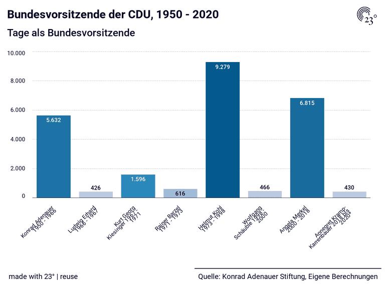 Bundesvorsitzende der CDU, 1950 - 2020