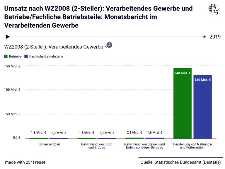 Umsatz nach WZ2008 (2-Steller): Verarbeitendes Gewerbe und Betriebe/Fachliche Betriebsteile: Monatsbericht im Verarbeitenden Gewerbe