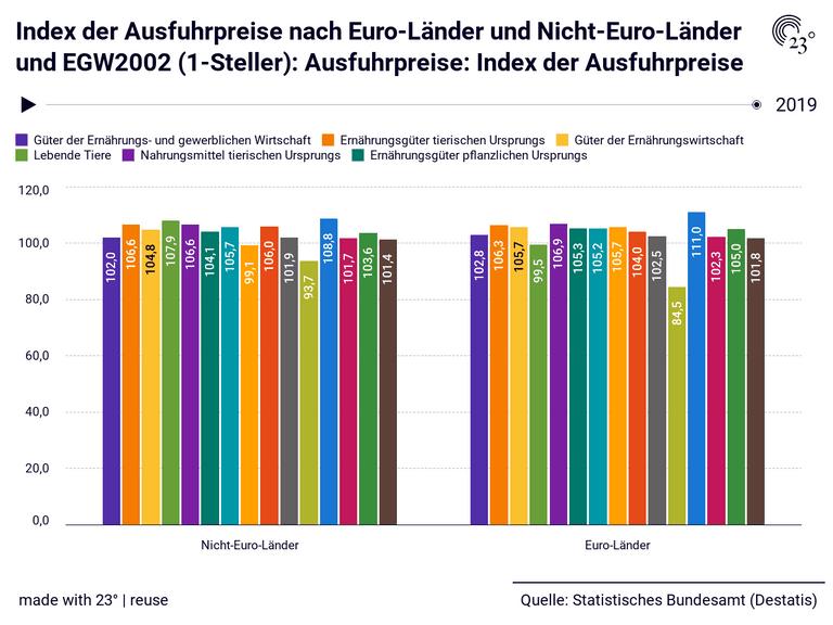 Index der Ausfuhrpreise nach Euro-Länder und Nicht-Euro-Länder und EGW2002 (1-Steller): Ausfuhrpreise: Index der Ausfuhrpreise