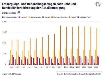 Entsorgungs- und Behandlungsanlagen nach Jahr und Bundesländer: Erhebung der Abfallentsorgung