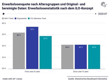 Erwerbslosenquote nach Altersgruppen und Original- und bereinigte Daten: Erwerbslosenstatistik nach dem ILO-Konzept