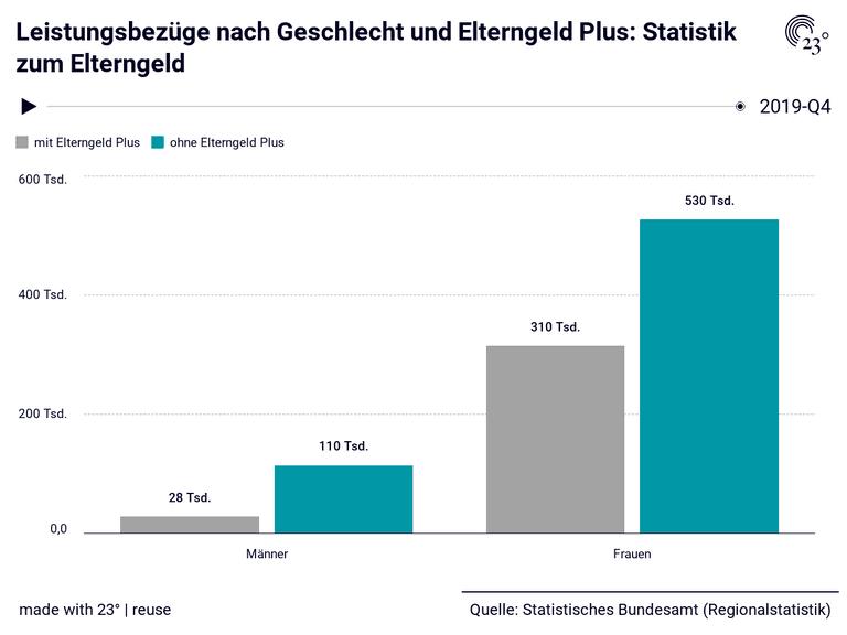 Leistungsbezüge nach Geschlecht und Elterngeld Plus: Statistik zum Elterngeld