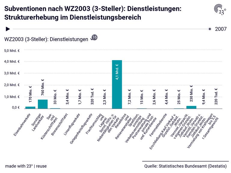 Subventionen nach WZ2003 (3-Steller): Dienstleistungen: Strukturerhebung im Dienstleistungsbereich