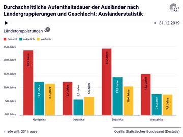 Durchschnittliche Aufenthaltsdauer der Ausländer nach Ländergruppierungen und Geschlecht: Ausländerstatistik
