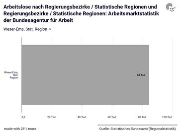 Arbeitslose nach Regierungsbezirke / Statistische Regionen und Regierungsbezirke / Statistische Regionen: Arbeitsmarktstatistik der Bundesagentur für Arbeit