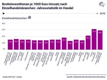 Bruttoinvestitionen je 1000 Euro Umsatz nach Einzelhandelsbranchen: Jahresstatistik im Handel