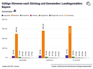 Gültige Stimmen nach Stichtag und Gemeinden: Landtagswahlen: Bayern