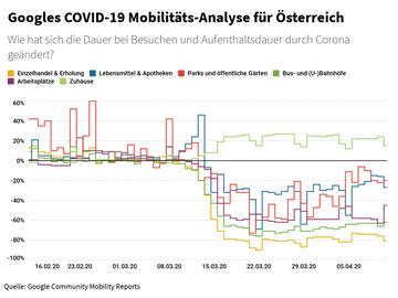 Googles COVID-19 Mobilitäts-Analyse für Österreich