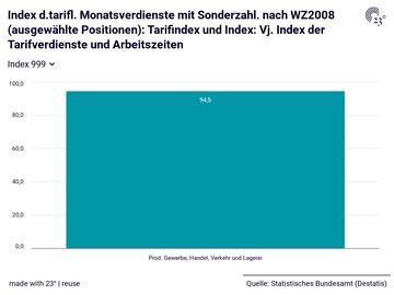 Index d.tarifl. Monatsverdienste mit Sonderzahl. nach WZ2008 (ausgewählte Positionen): Tarifindex und Index: Vj. Index der Tarifverdienste und Arbeitszeiten