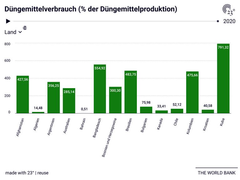 Düngemittelverbrauch (% der Düngemittelproduktion)