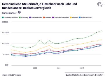 Gemeindliche Steuerkraft je Einwohner nach Jahr und Bundesländer: Realsteuervergleich
