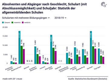 Absolventen und Abgänger nach Geschlecht, Schulart (mit Abschlussmöglichkeit) und Schuljahr: Statistik der allgemeinbildenden Schulen