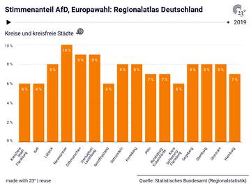 Stimmenanteil AfD, Europawahl: Regionalatlas Deutschland