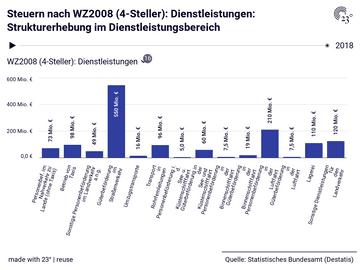 Steuern nach WZ2008 (4-Steller): Dienstleistungen: Strukturerhebung im Dienstleistungsbereich