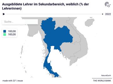 Ausgebildete Lehrer im Sekundarbereich, weiblich (% der Lehrerinnen)