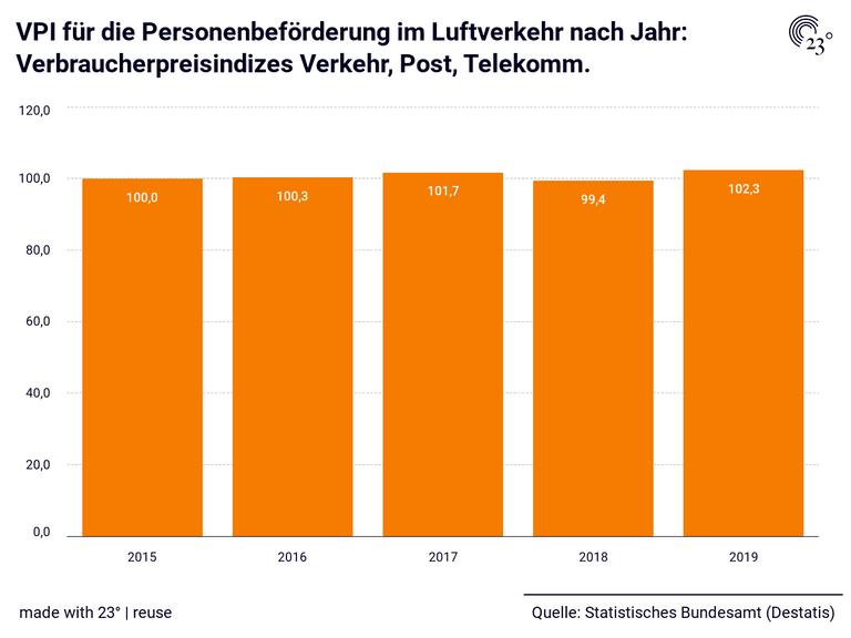 VPI für die Personenbeförderung im Luftverkehr nach Jahr: Verbraucherpreisindizes Verkehr, Post, Telekomm.