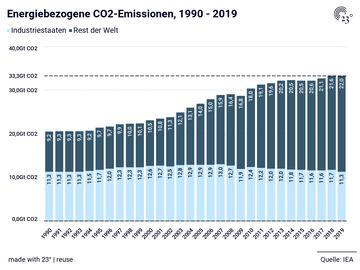 Energiebezogene CO2-Emissionen, 1990 - 2019