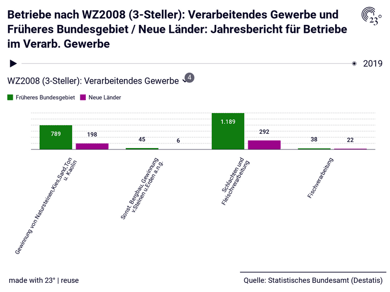 Betriebe nach WZ2008 (3-Steller): Verarbeitendes Gewerbe und Früheres Bundesgebiet / Neue Länder: Jahresbericht für Betriebe im Verarb. Gewerbe