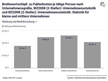 Bruttowertschöpf. zu Faktorkosten je tätige Person nach Unternehmensgröße, WZ2008 (2-Steller): Unternehmensstatistik und WZ2008 (2-Steller): Unternehmensstatistik: Statistik für kleine und mittlere Unternehmen