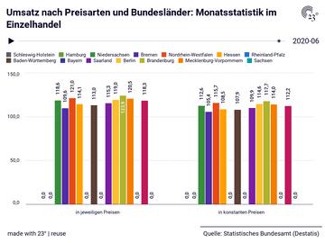 Umsatz nach Preisarten und Bundesländer: Monatsstatistik im Einzelhandel