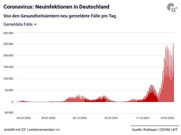 Coronavirus: Neuinfektionen in Deutschland