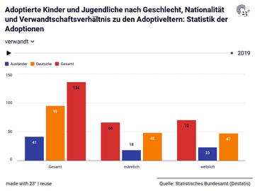 Adoptierte Kinder und Jugendliche nach Geschlecht, Nationalität und Verwandtschaftsverhältnis zu den Adoptiveltern: Statistik der Adoptionen