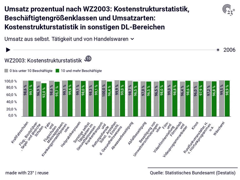 Umsatz prozentual nach WZ2003: Kostenstrukturstatistik, Beschäftigtengrößenklassen und Umsatzarten: Kostenstrukturstatistik in sonstigen DL-Bereichen