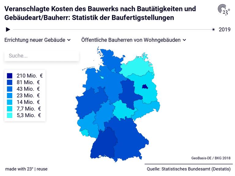 Veranschlagte Kosten des Bauwerks nach Bautätigkeiten und Gebäudeart/Bauherr: Statistik der Baufertigstellungen