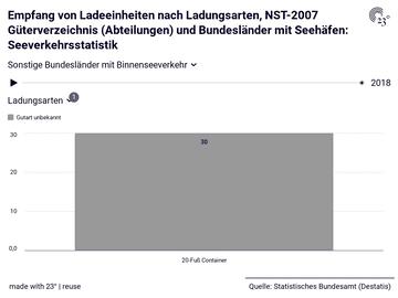 Empfang von Ladeeinheiten nach Ladungsarten, NST-2007 Güterverzeichnis (Abteilungen) und Bundesländer mit Seehäfen: Seeverkehrsstatistik