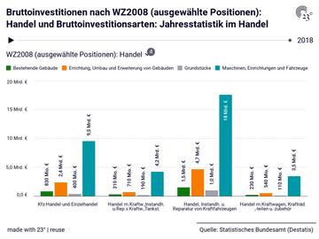 Bruttoinvestitionen nach WZ2008 (ausgewählte Positionen): Handel und Bruttoinvestitionsarten: Jahresstatistik im Handel