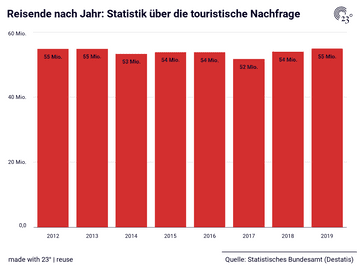 Reisende nach Jahr: Statistik über die touristische Nachfrage