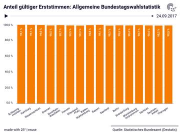 Wahlbeteiligung Hamburg 2021