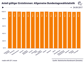 Anteil gültiger Erststimmen: Allgemeine Bundestagswahlstatistik