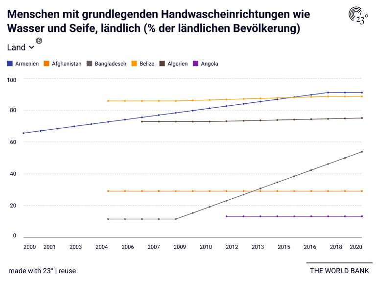 Menschen mit grundlegenden Handwascheinrichtungen wie Wasser und Seife, ländlich (% der ländlichen Bevölkerung)