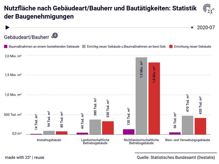 Nutzfläche nach Gebäudeart/Bauherr und Bautätigkeiten: Statistik der Baugenehmigungen