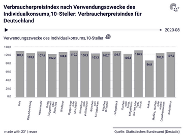 Verbraucherpreisindex für Deutschland: Verwendungszwecke des Individualkonsums,10-Steller, Datum, Verbraucherpreisindex
