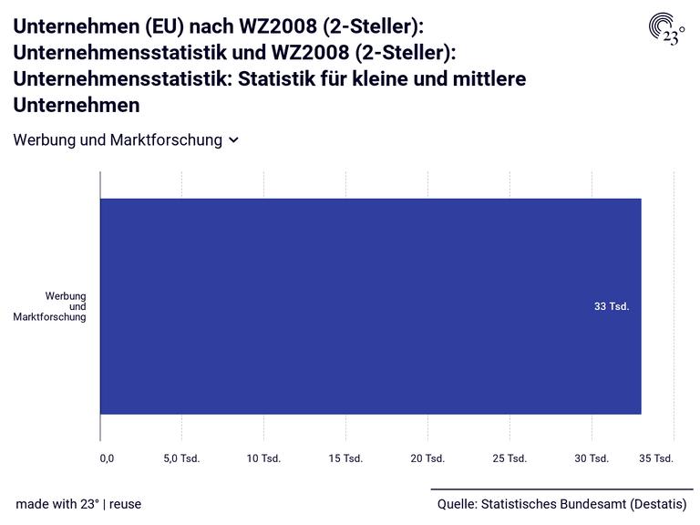 Unternehmen (EU) nach WZ2008 (2-Steller): Unternehmensstatistik und WZ2008 (2-Steller): Unternehmensstatistik: Statistik für kleine und mittlere Unternehmen