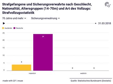 Strafgefangene und Sicherungsverwahrte nach Geschlecht, Nationalität, Altersgruppen (14-70m) und Art des Vollzugs: Strafvollzugsstatistik