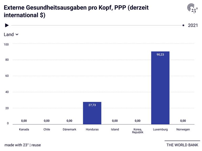 Externe Gesundheitsausgaben pro Kopf, PPP (derzeit international $)