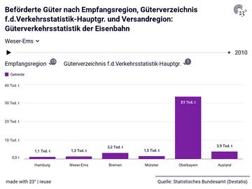 Beförderte Güter nach Empfangsregion, Güterverzeichnis f.d.Verkehrsstatistik-Hauptgr. und Versandregion: Güterverkehrsstatistik der Eisenbahn