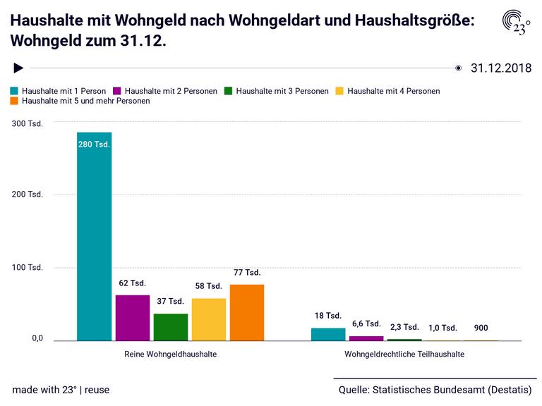 Haushalte mit Wohngeld nach Wohngeldart und Haushaltsgröße: Wohngeld zum 31.12.